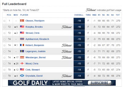 Leader board from the Alfred Dunhill Links Championship at St. Andrews